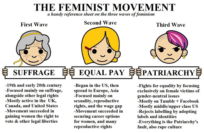 Fem-Movement